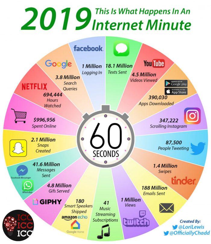 Що відбувається в інтернеті за 1 одну хвилину - дані за 2019 рік