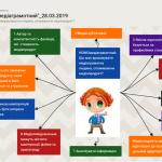 Онлайн дошка Padlet як інструмент візуалізації інтелектуальних продуктів