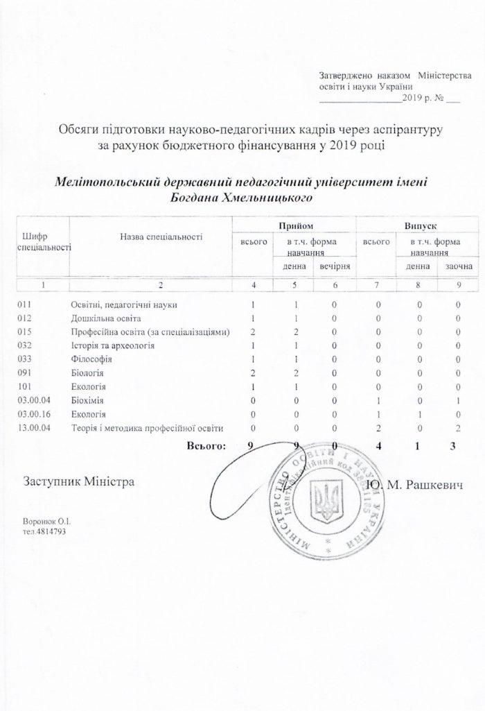 Обсяг бюджетних місць в аспірантурі МДПУ 2019