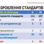 Участь викладачів університету у роботі Науково-методичної комісії №14 сектору вищої освіти НМР МОН України