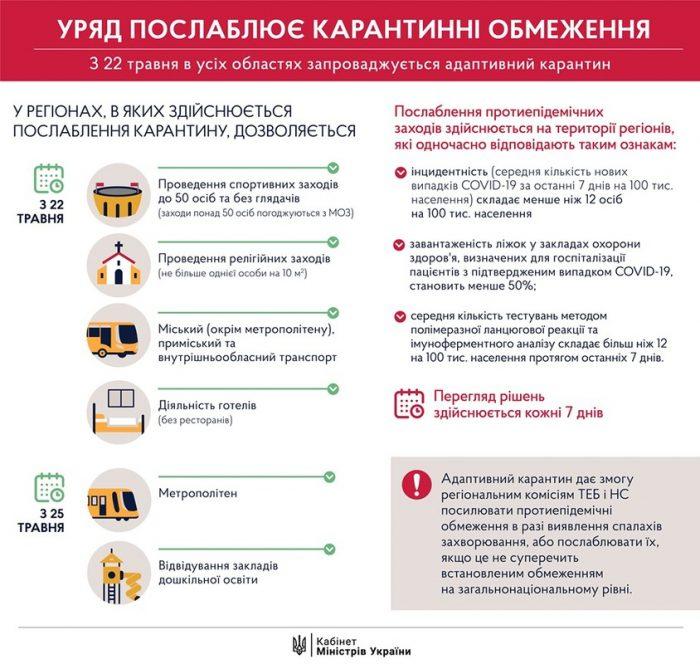 Уряд ухвалив рішення про послаблення карантину з 22 травня
